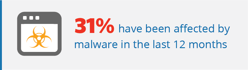 31% have been affected by malware in the past year