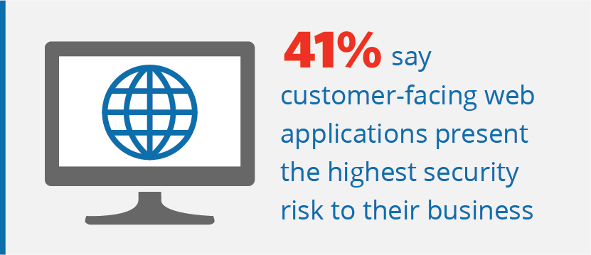 41% say web apps present the highest security risk