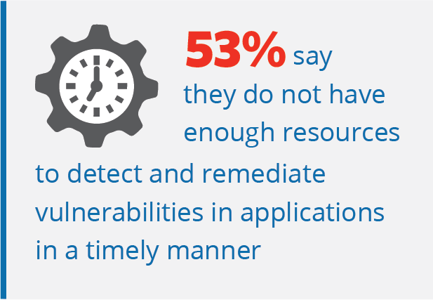 53-percent-resources