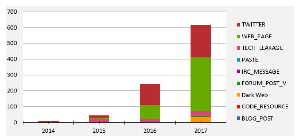 SAP vulnerability graph