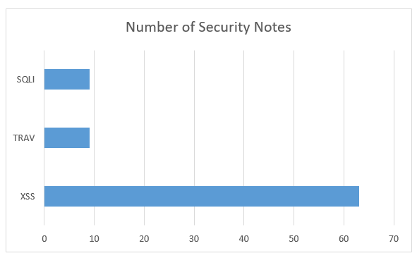 Number of security notes