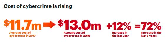 Accenture Report: Cost of Cybercrime