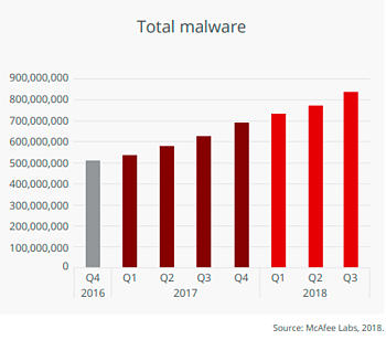 McAfee Report: Total Malware Samples