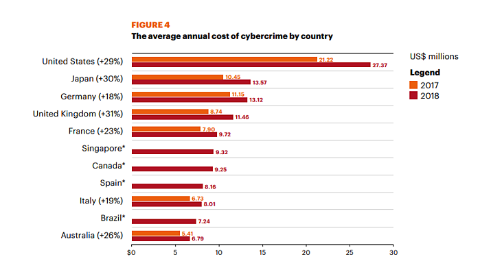 The average annual cost of cybercrime by country