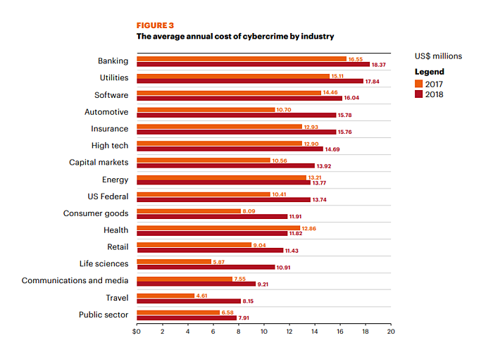 The average annual cost of cybercrime by industry